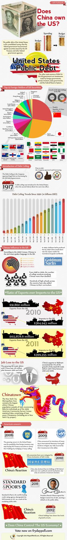 Does #China Own The #US? Does China Control The US #Economy? Is China's Dominance A Threat To The US Economy? Find in-depth review with supportive infographic, video and discussion - Let us know what you think - Vote & Comment