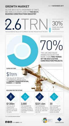 The value of all current active construction projects in the Gulf Cooperation Council (GCC) is estimated at US$ 2.6 trillion. About 70% of the GCC's active construction projects are in the UAE and Saudi Arabia. With 4,627 active projects in Dubai, and over 11,700 projects worth USD 818.2 billion across the UAE, the construction sector is strengthening its position as a key pillar of the national economy.