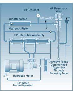 Waterjet Cutting Process
