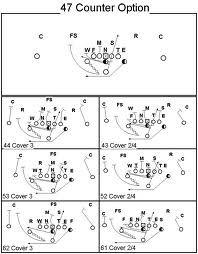 i formation plays and blocking schemes