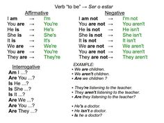 """The adventure of learning!!: Verb """"to be"""""""