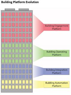 The Evolution of the Building Platform Platforms, Bar Chart, Connection, February, How To Get, Engagement, Education, Building, Buildings