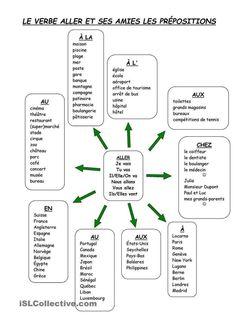 Aller et prépositions
