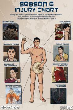 Archer Season 6 injuries