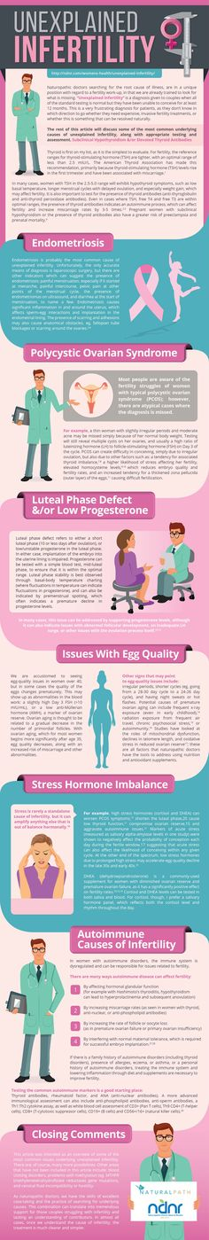 Unexplained Infertility Infographic