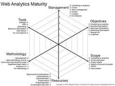 Bildergebnis für digital learning maturity check