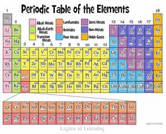 The periodic table of the elements explained simply for kids and their parents. Includes a printable table to color. table The Periodic Table - Layers of Learning Science Chemistry, Physical Science, Science Lessons, Earth Science, Physical Education, Health Education, Chemistry Lessons, Organic Chemistry, Science Education