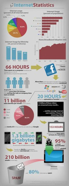 This article contains 4 very interesting infographics related to online, trends, internet use and social media statistics. Internet Usage, Internet Marketing, Online Marketing, Internet Safety, Business Marketing, Online Business, Infographic Examples, Free Website, Marketing Digital