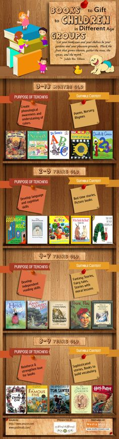 Best #books to gifts to children in different age groups - #infographic