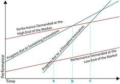 sustaining vs disruptive innovation