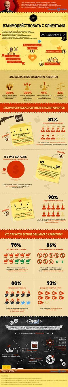 Как правильно взаимодействовать с клиентами? Инфографика