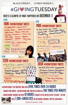 Lot's happened yesterday on #GivingTuesday. Here's the latest infographic of yesterday's activity. Enjoy!