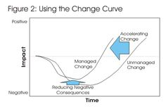 The Change Curve - Accelerating Change, and Increasing Its Likelihood of Success, from MindTools