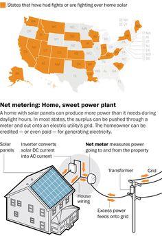 Utility companies take on solar power