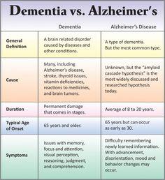 Fogalmazzátok meg, mi a különbség az Alzheimer és demencia memóriazavarok között!