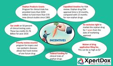 Incentives for rare disease drugs  XpertDox:Orphan Drugs: Promises, Pitfalls & the Path Ahead