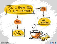 Undo the Dry Spell: Coffee, Cookies and Tea 3 Coffee Chart