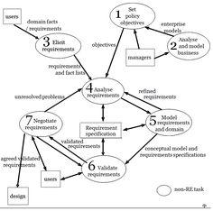 Use Case Diagram Template of Cellular Network Scenario