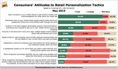 RichRelevance-Creepy-Cool-Retail-Personalization-Tactics-May2015