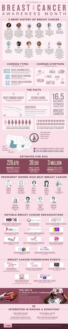 Breast #Cancer Facts