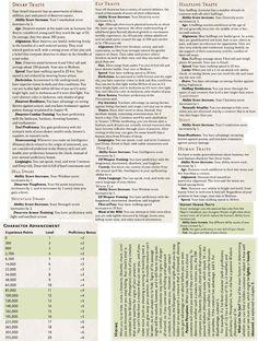 28 Best 5e Screens/Cheat Sheets images | Dm screen, Cheat