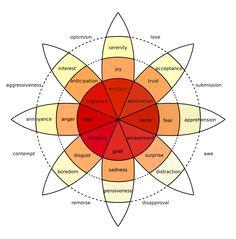 emotion map - Google Search