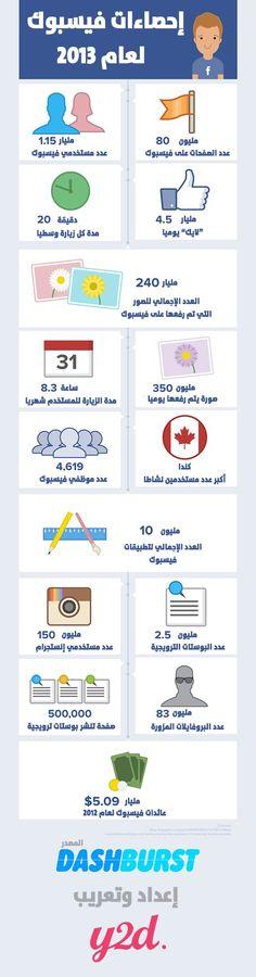 إنفوجرافيك.. فيسبوك يحطم أرقامه القياسية في 2013