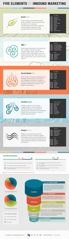 The 5 Elements of Inbound Marketing [INFOGRAPHIC]
