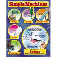 Chart simple machines gr 48 is part of Science Design Simple Machines - Simple machines are defined and illustrated with familiar objects Back of chart features reproducible activities, subject information, and helpful tips 17 x 22 classroom size Stem Projects, School Projects, Engineering Projects, Civil Engineering, School Ideas, 6 Simple Machines, Simple Machine Projects, Effective Teaching, Force And Motion
