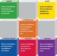 De 6 drijfveren Organization Development, Learning Process, Anti Stress, Trainer, Social Work, Personal Branding, Way To Make Money, Teamwork, Personal Development