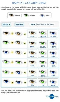Baby Eye Color Chart