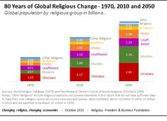 Reports of the death of organized religion have been exaggerated. According to recent research, the growth of religious populations worldwide is projected to be 23 times larger than the g...
