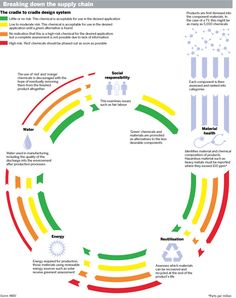 Cradle to Cradle Design System
