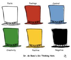 Six Thinking Hats Six Thinking Hats, Site Information, Lateral Thinking, Systems Thinking, Process Control, Multiple Intelligences, Positive And Negative, Strategic Planning, Successful People