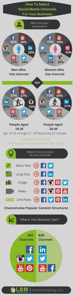 #Infographic: The best social media channels for your small business. #SMM
