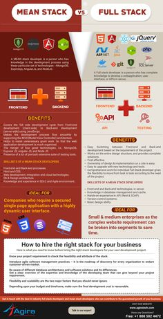 Mean Stack Vs Full Stack – Find the right stack for your business The web development involving b Basic Computer Programming, Learn Computer Coding, Life Hacks Computer, Computer Basics, Learn Programming, Computer Science, Programming Languages, Web Development Tutorial, Agile Software Development