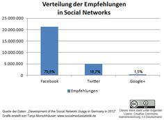 Nutzung von Social Networks: Der Trend geht zu Twitter » Wie werden social networks in Deutschland genutzt? Forscher der TU ...