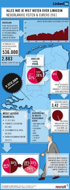 Infographic: het gebruik van LinkedIn in Nederland in 2011