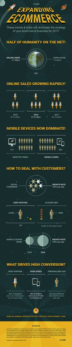 Figures of high importance when creating your 2017 e-Commerce business strategy Ethereum Mining, Digital Coin, Bitcoin Mining Rigs, Crypto Coin, Crypto Mining, Mining Equipment, E Commerce Business, Infographic, Ecommerce