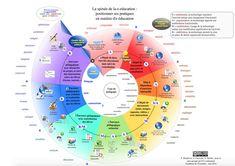 « la spirale de la e-éducation »: voir si oui ou non l'activité proposée utilise le numérique éducatif de façon pertinente ».