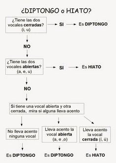 There's a rumor going around that Spanish verbs are difficult and confusing. Spanish Songs, Ap Spanish, Spanish Grammar, Spanish Language Learning, Learn Spanish, Spanish Lesson Plans, Spanish Lessons, Spanish Teaching Resources, Bilingual Education