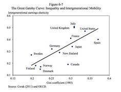 Yes -There are different types of capitalism. The more equal the income the easier the intergenerational mobility