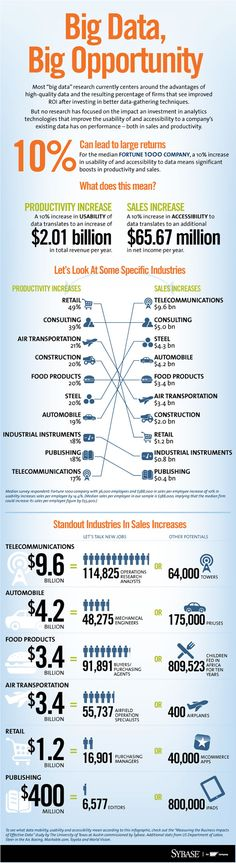 A 10% increase in USABILITY of data translate an increase of $2 billion in total revenue per year. #bigdata #infographic