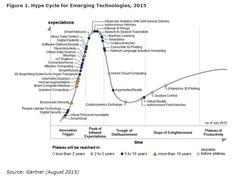 Zurück zum Artikel: Gartner-Umfrage: IoT wird schneller Mainstream als erwartet