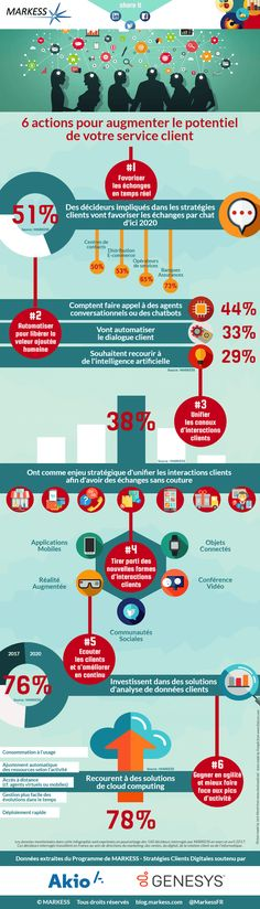 Top 6 des leviers incontournables pour booster votre service client (infographie) - IT Social | Média des Enjeux IT & Business, Innovation et Leadership