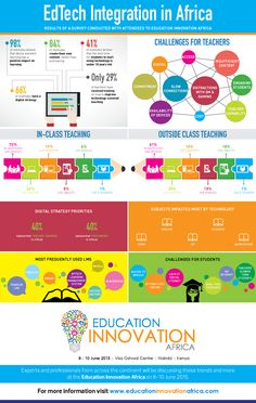 EdTech Integration in Africa {Education Innovation Africa}