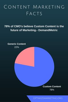 of CMO's believe Custom is the future of Demand Metric Future Of Marketing, Content Marketing, Social Media Marketing, Believe, At Least, Facts, Day, Inbound Marketing, Truths