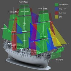 Boat Plans: What You Must Know Before Choosing One Model Sailing Ships, Old Sailing Ships, Model Ship Building, Boat Building, Boat Navigation, Scale Model Ships, Man Of War, Wooden Ship, Navy Ships