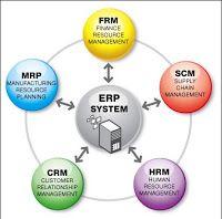 Erp Enterprise Resource Planning Jual Aplikasi Erp 0895339100496 Sistem Informasi Manajemen Aplikasi Safari