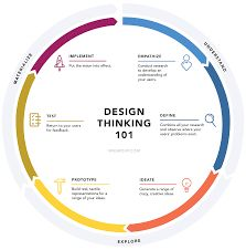 Steps to archive design thinking.